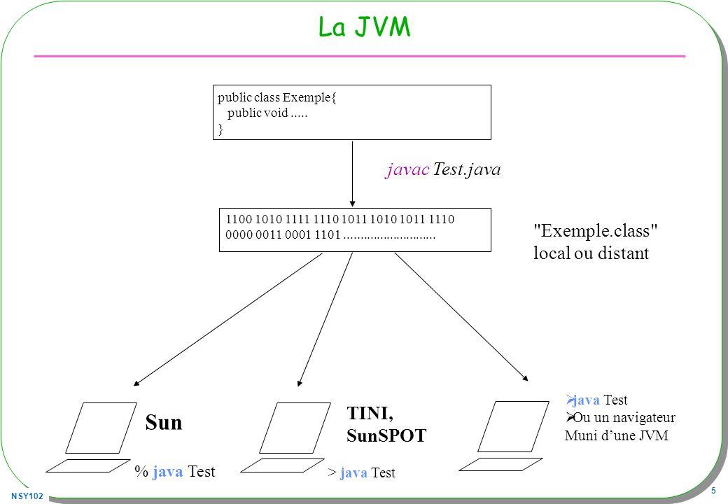 NSY102 66 Autre essai syntaxique… public class ProxyFactory{ public static T create(final Class type, final InvocationHandler handler){ return type.cast(Proxy.newProxyInstance(type.getClassLoader(), new Class [] {type}, handler)); } // exemple public static void main(String[] args){ List liste1 = new ArrayList (); List liste2 = ProxyFactory.create(List.class, new Handler(liste1)); liste2.add(3); } private static class Handler implements InvocationHandler{ private Object target; public Handler(Object target){this.target = target; } public Object invoke(Object proxy, Method m, Object[] args)throws Throwable{ // à compléter return m.invoke(target,args); }