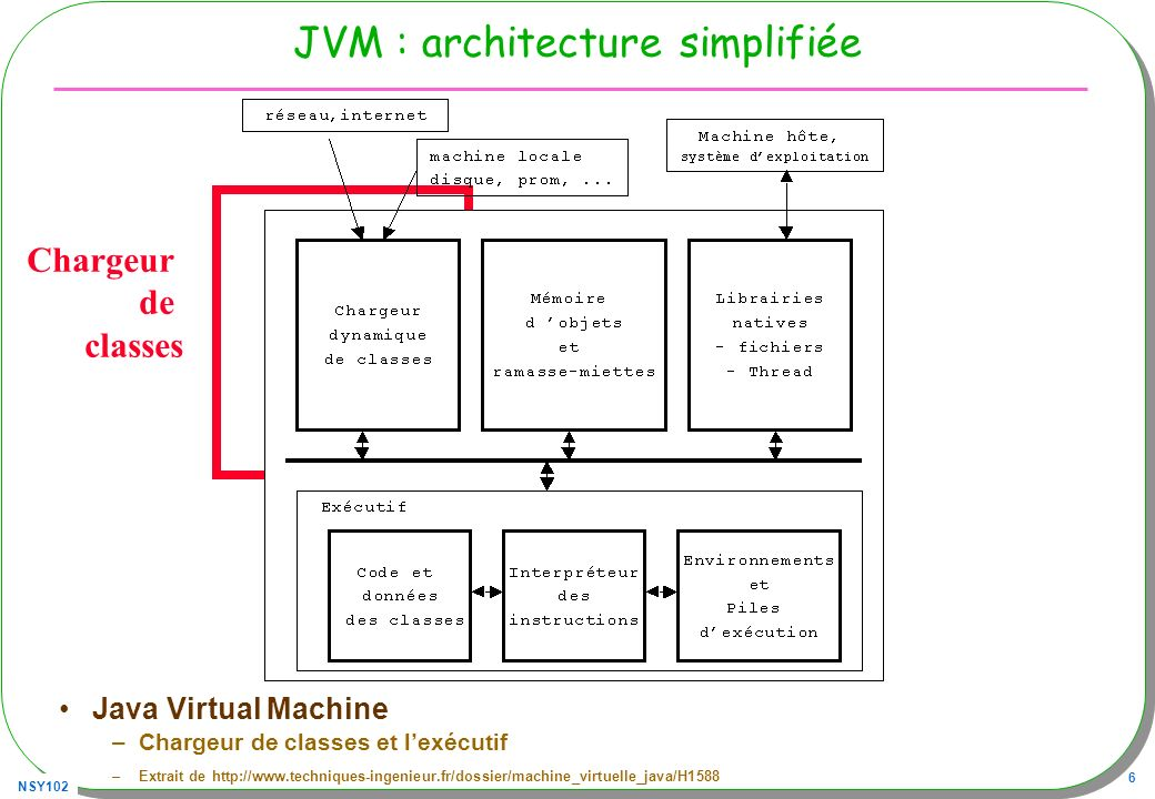 NSY102 6 JVM : architecture simplifiée Java Virtual Machine –Chargeur de classes et lexécutif –Extrait de http://www.techniques-ingenieur.fr/dossier/m