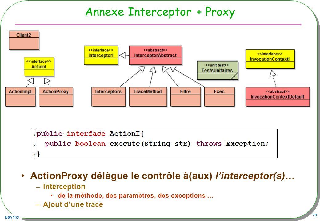 NSY102 79 Annexe Interceptor + Proxy ActionProxy délègue le contrôle à(aux) linterceptor(s)… –Interception de la méthode, des paramètres, des exceptio