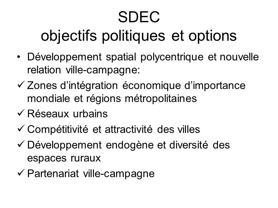 SDEC objectifs politiques et options Développement spatial polycentrique et nouvelle relation ville-campagne: Zones dintégration économique dimportance mondiale et régions métropolitaines Réseaux urbains Compétitivité et attractivité des villes Développement endogène et diversité des espaces ruraux Partenariat ville-campagne
