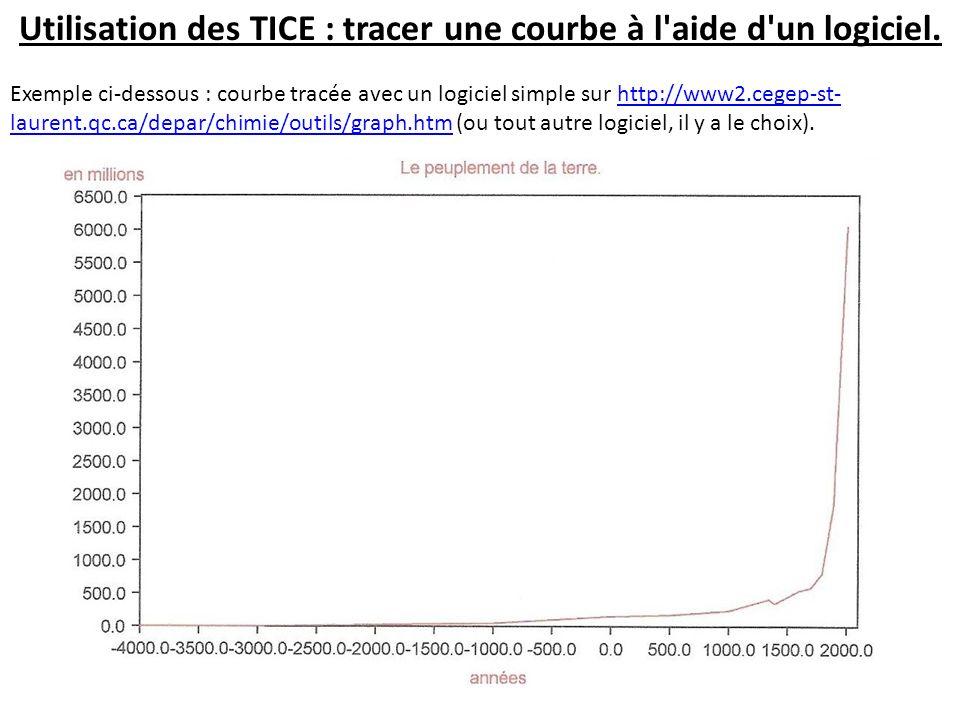Utilisation des TICE : tracer une courbe à l'aide d'un logiciel. Exemple ci-dessous : courbe tracée avec un logiciel simple sur http://www2.cegep-st-