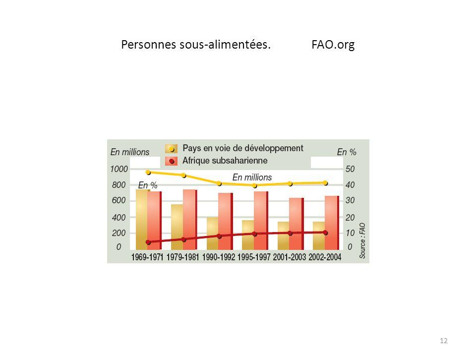 Personnes sous-alimentées.FAO.org 12