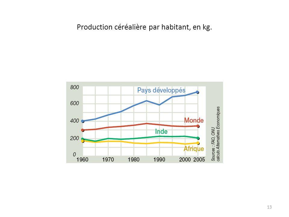 Production céréalière par habitant, en kg. 13