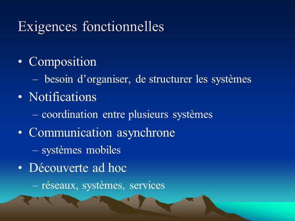 Exigences fonctionnelles Composition – besoin dorganiser, de structurer les systèmes Notifications –coordination entre plusieurs systèmes Communicatio