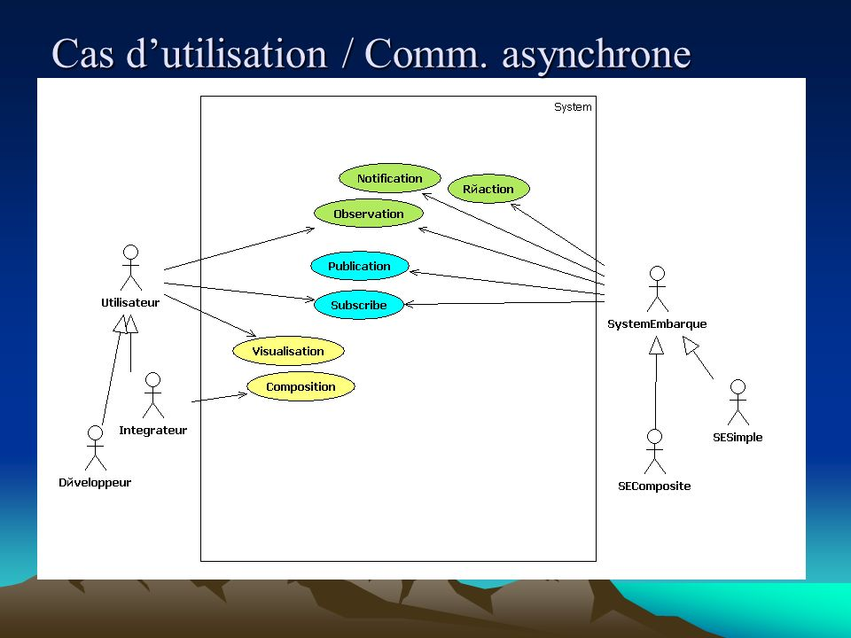 Cas dutilisation / Comm. asynchrone