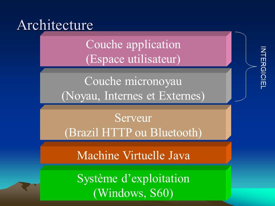 Système dexploitation (Windows, S60) Serveur (Brazil HTTP ou Bluetooth) Architecture Couche micronoyau (Noyau, Internes et Externes) Couche applicatio