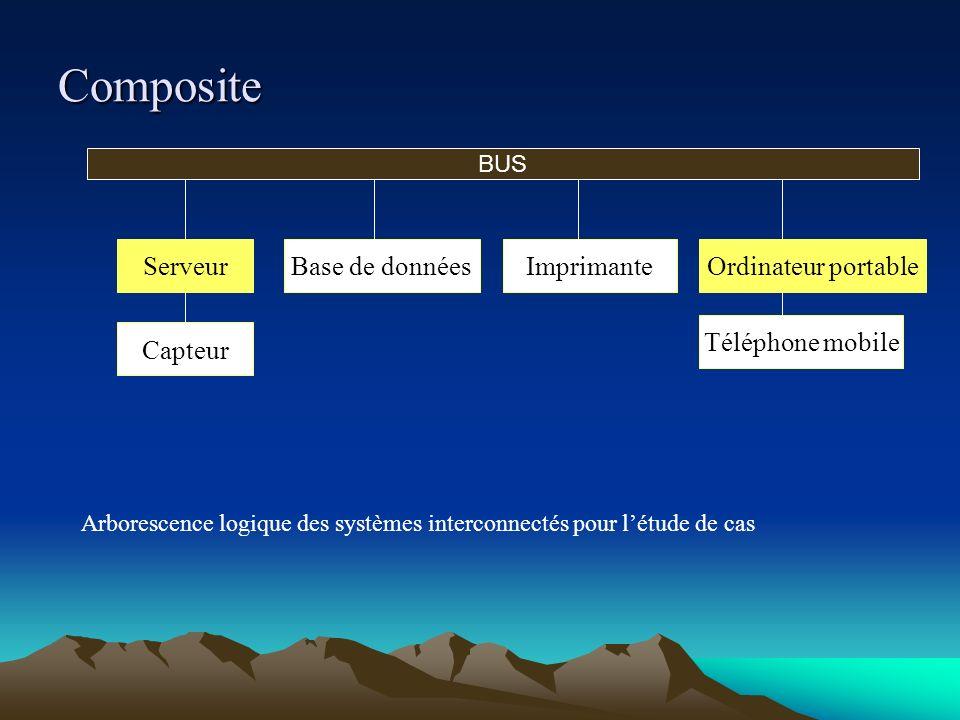 Composite Arborescence logique des systèmes interconnectés pour létude de cas BUS Serveur Capteur Base de donnéesImprimanteOrdinateur portable Télépho