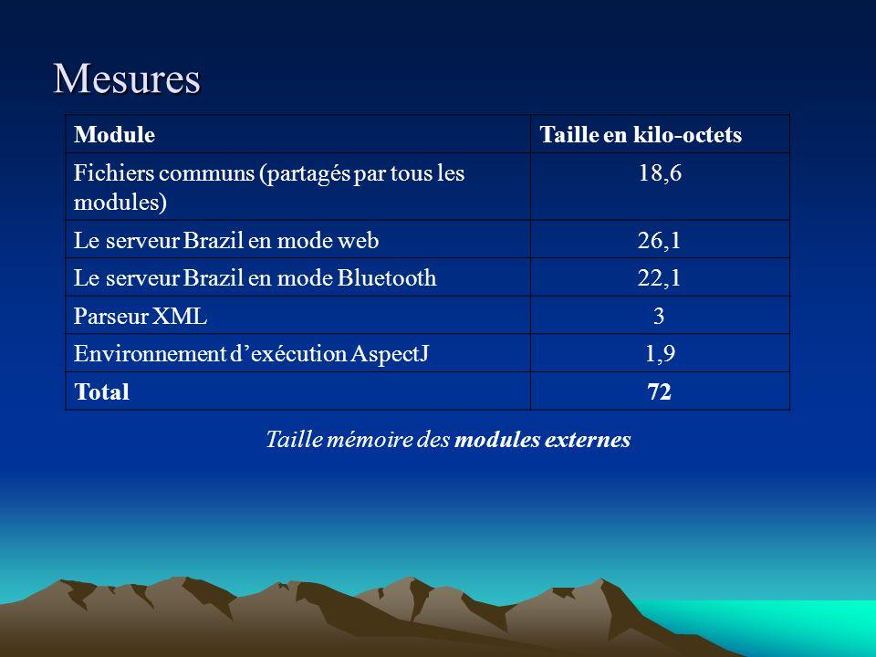 Mesures ModuleTaille en kilo-octets Fichiers communs (partagés par tous les modules) 18,6 Le serveur Brazil en mode web26,1 Le serveur Brazil en mode