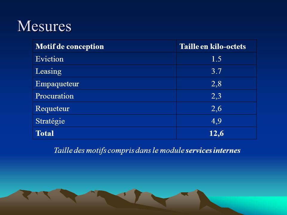 Mesures Motif de conceptionTaille en kilo-octets Eviction1.5 Leasing3.7 Empaqueteur2,8 Procuration2,3 Requeteur2,6 Stratégie4,9 Total12,6 Taille des m