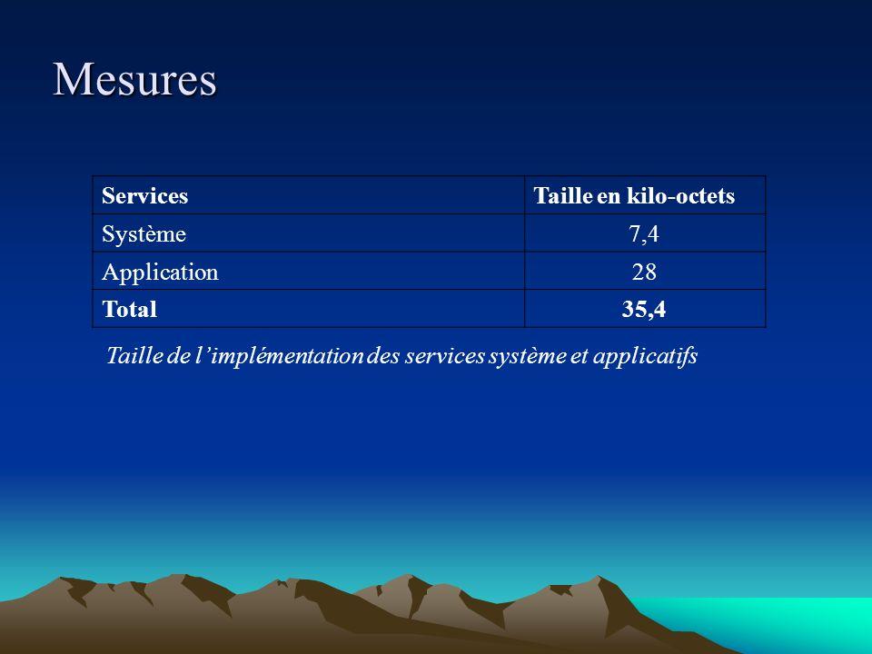 Mesures ServicesTaille en kilo-octets Système7,4 Application28 Total35,4 Taille de limplémentation des services système et applicatifs