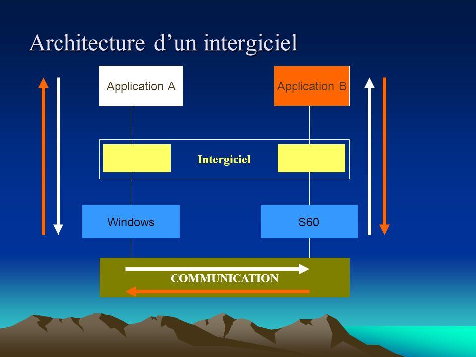 Plan Etude de cas pour linterconnexion Intergiciel : définition, finalité et architecture Exigences de lintergiciel Acteurs et cas dutilisation Modèles de conception & Langage de motifs Résultats