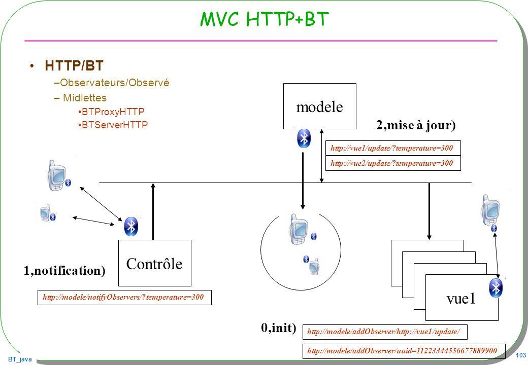 BT_java 103 MVC HTTP+BT HTTP/BT –Observateurs/Observé – Midlettes BTProxyHTTP BTServerHTTP ContrôleVue modele Vue vue1 http://modele/notifyObservers/?