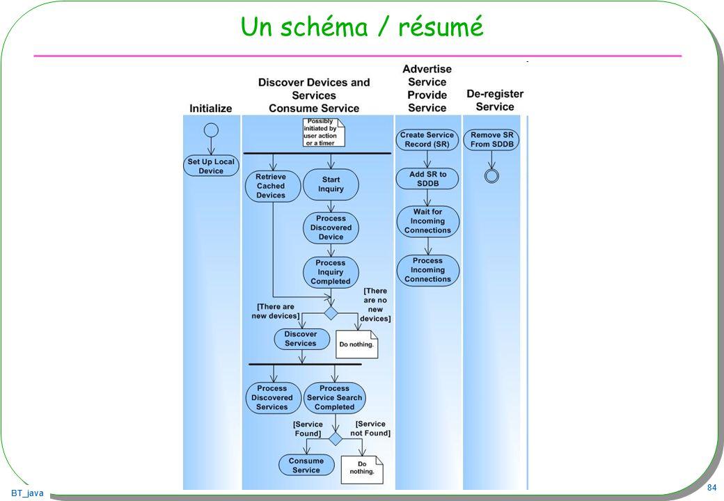 BT_java 84 Un schéma / résumé