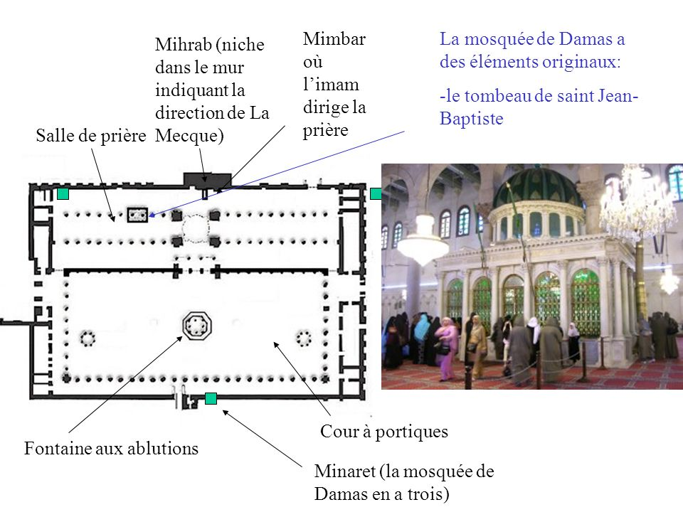 Cour à portiques Fontaine aux ablutions Salle de prière Mihrab (niche dans le mur indiquant la direction de La Mecque) Mimbar où limam dirige la prière Minaret (la mosquée de Damas en a trois) La mosquée de Damas a des éléments originaux: -le tombeau de saint Jean- Baptiste