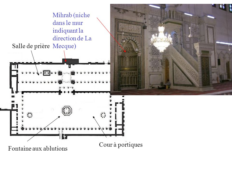 Cour à portiques Fontaine aux ablutions Salle de prière Mihrab (niche dans le mur indiquant la direction de La Mecque) Mimbar où limam dirige la prière