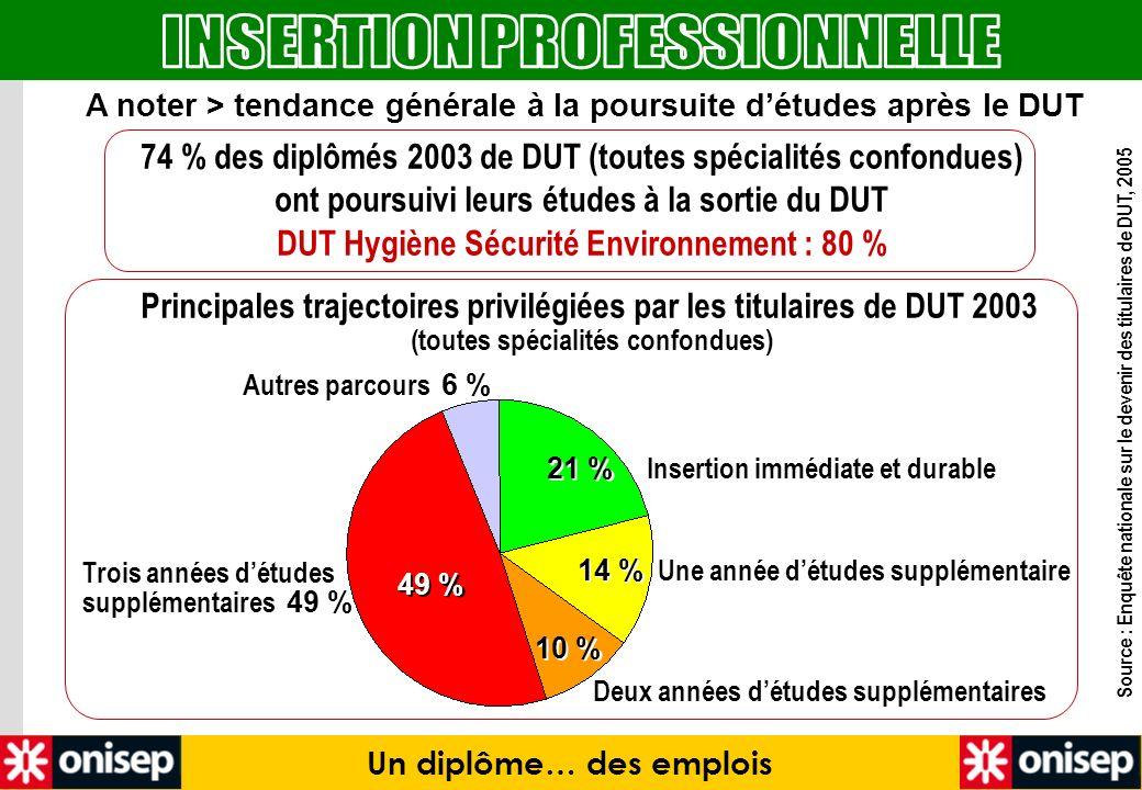 A noter > tendance générale à la poursuite détudes après le DUT 74 % des diplômés 2003 de DUT (toutes spécialités confondues) ont poursuivi leurs étud