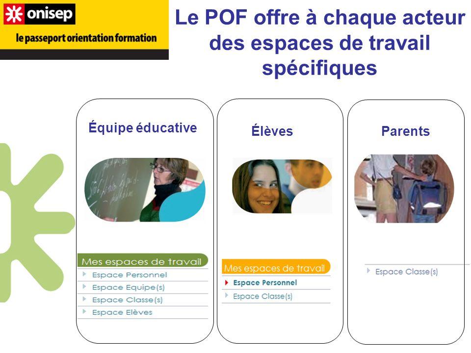 Le POF offre à chaque acteur des espaces de travail spécifiques Équipe éducative Élèves Parents