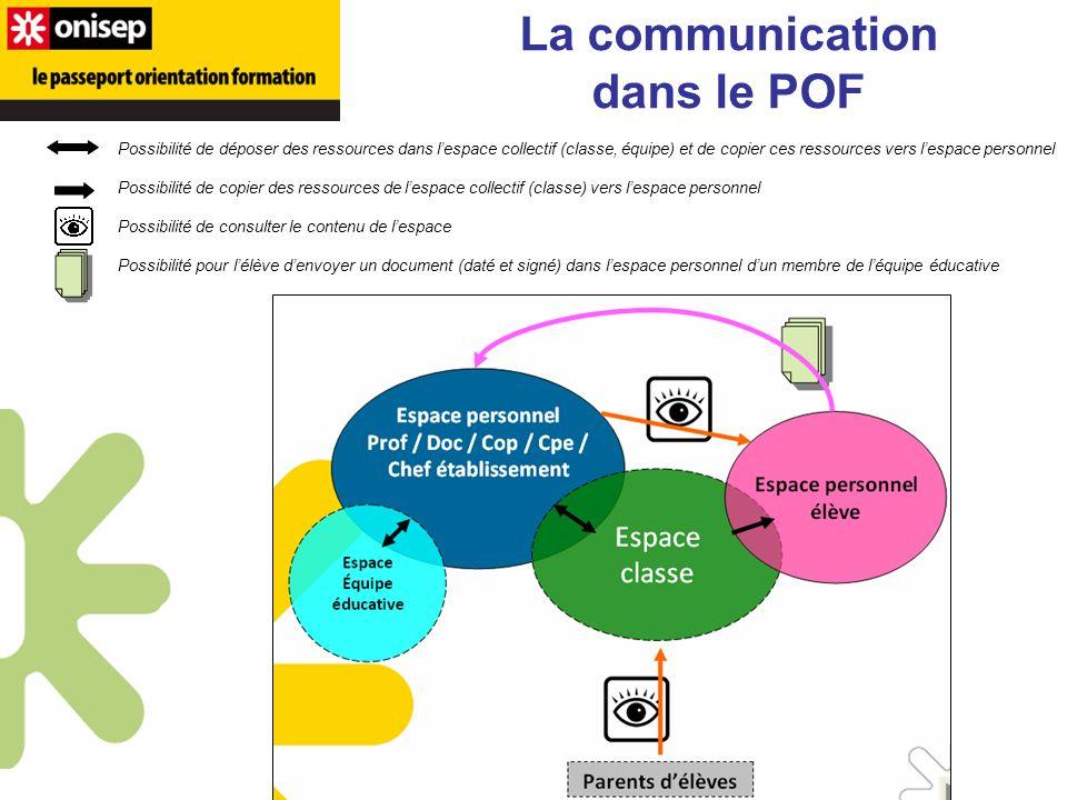 La communication dans le POF Possibilité de déposer des ressources dans lespace collectif (classe, équipe) et de copier ces ressources vers lespace pe