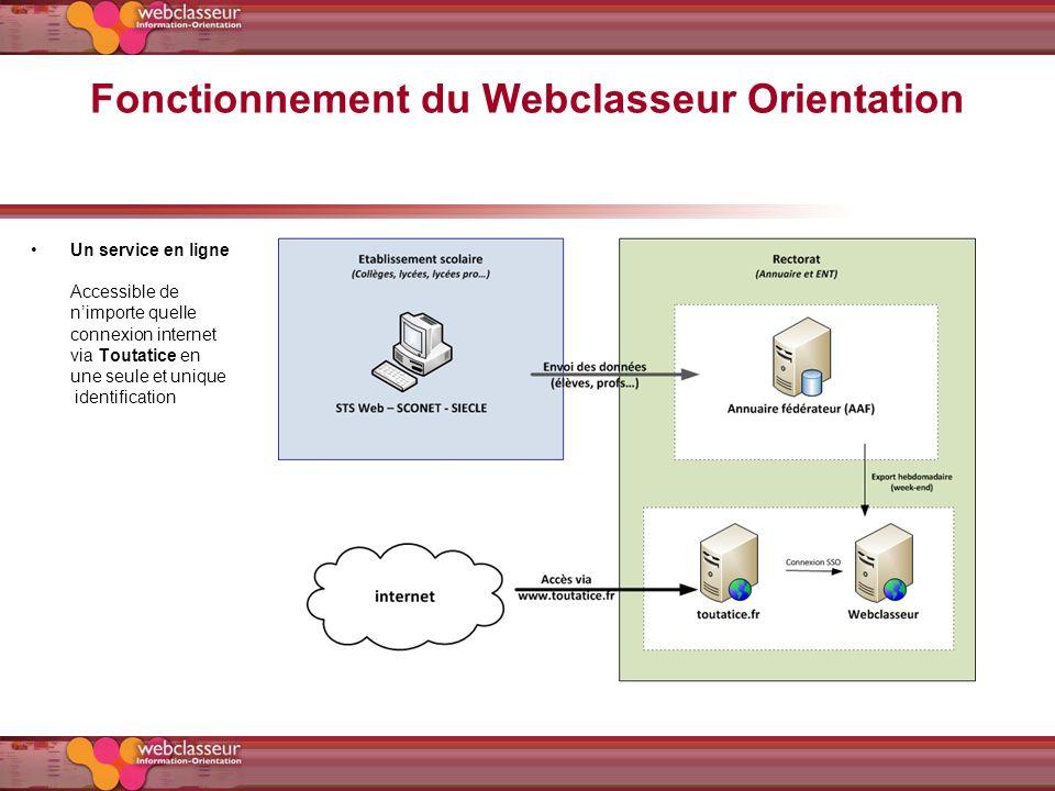 Fonctionnement du Webclasseur Orientation Un service en ligne Accessible de nimporte quelle connexion internet via Toutatice en une seule et unique id