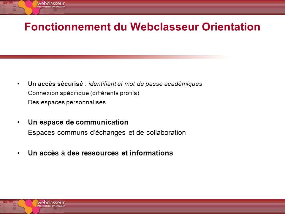 Fonctionnement du Webclasseur Orientation Un accès sécurisé : identifiant et mot de passe académiques Connexion spécifique (différents profils) Des es