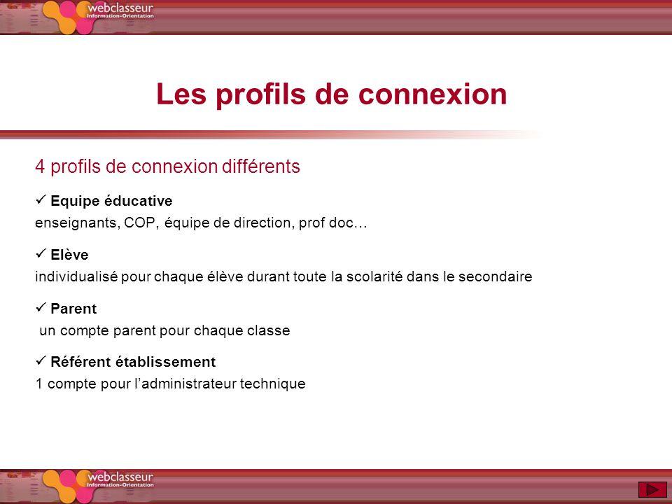 Les profils de connexion 4 profils de connexion différents Equipe éducative enseignants, COP, équipe de direction, prof doc… Elève individualisé pour
