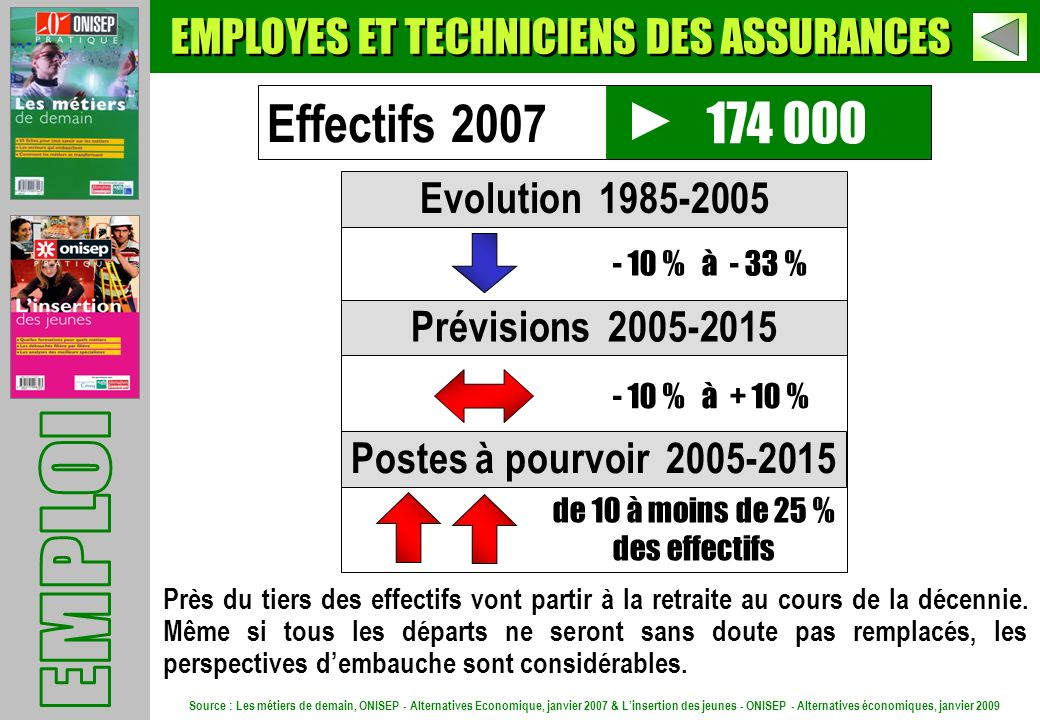 174 000 Evolution 1985-2005 Prévisions 2005-2015 Postes à pourvoir 2005-2015 - 10 % à - 33 % - 10 % à + 10 % de 10 à moins de 25 % des effectifs Effectifs 2007 Près du tiers des effectifs vont partir à la retraite au cours de la décennie.