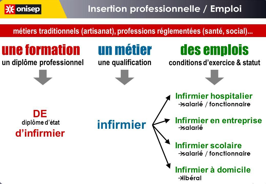 Rencontres Qualités personnelles Mobilité Opportunités embauché ! QUALIFICATION Insertion professionnelle Réseau de relations Contexte