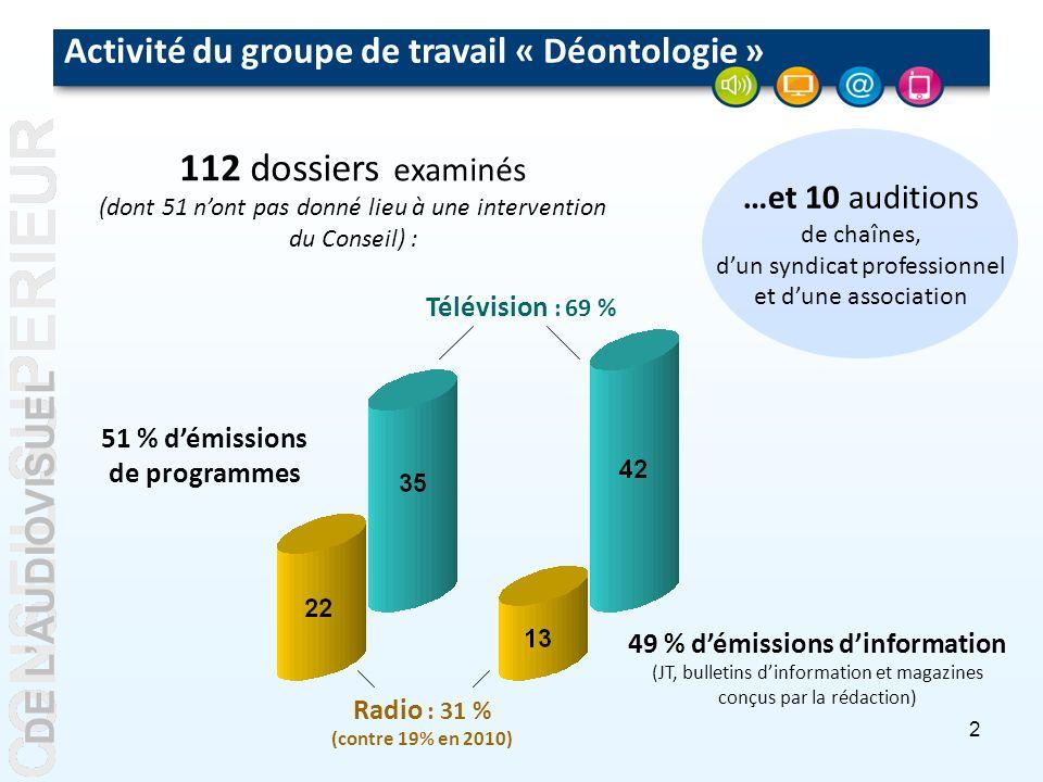 2 DE LAUDIOVISUEL Activité du groupe de travail « Déontologie » 112dossiers 112 dossiers examinés (dont 51 nont pas donné lieu à une intervention du Conseil) : 51 % démissions de programmes 49 % démissions dinformation (JT, bulletins dinformation et magazines conçus par la rédaction) Radio : 31 % (contre 19% en 2010) Télévision : 69 % …et 10 auditions de chaînes, dun syndicat professionnel et dune association