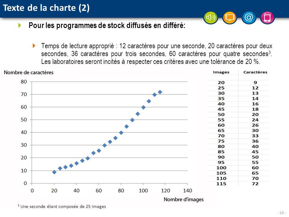 - 10 - Pour les programmes de stock diffusés en différé: Temps de lecture approprié : 12 caractères pour une seconde, 20 caractères pour deux secondes