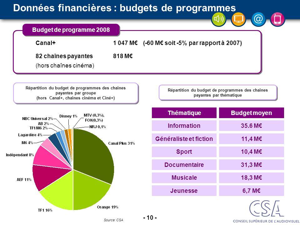 - 10 - Données financières : budgets de programmes Source: CSA Canal+ 1 047 M (-60 M soit -5% par rapport à 2007) 82 chaînes payantes 818 M (hors chaî