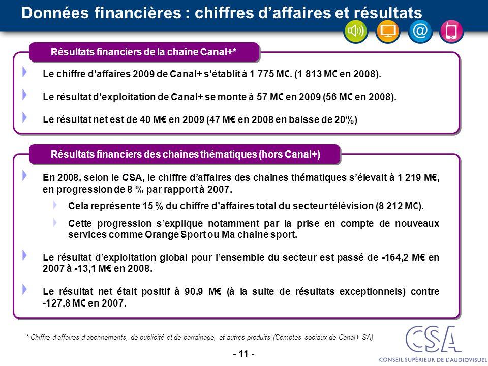 - 11 - * Chiffre d'affaires d'abonnements, de publicité et de parrainage, et autres produits (Comptes sociaux de Canal+ SA) En 2008, selon le CSA, le
