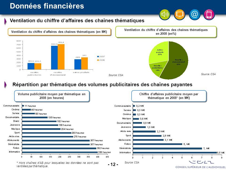 - 12 - Source: CSA Ventilation du chiffre daffaires des chaînes thématiques en 2008 (en%) Ventilation du chiffre daffaires des chaînes thématiques Vol