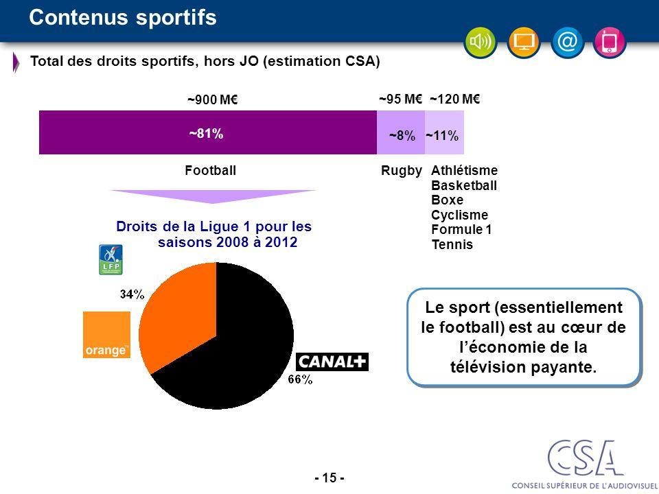 - 15 - Contenus sportifs ~900 M ~95 M~120 M FootballRugbyAthlétisme Basketball Boxe Cyclisme Formule 1 Tennis ~81% ~8%~11% Droits de la Ligue 1 pour l
