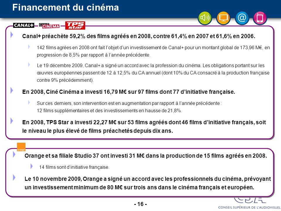 - 16 - Canal+ préachète 59,2% des films agréés en 2008, contre 61,4% en 2007 et 61,6% en 2006. 142 films agrées en 2008 ont fait lobjet dun investisse