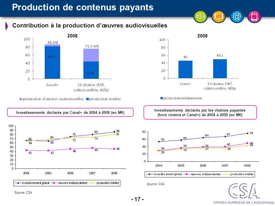 - 17 - Investissements déclarés par Canal+ de 2004 à 2008 (en M) Investissements déclarés par les chaînes payantes (hors cinéma et Canal+) de 2004 à 2