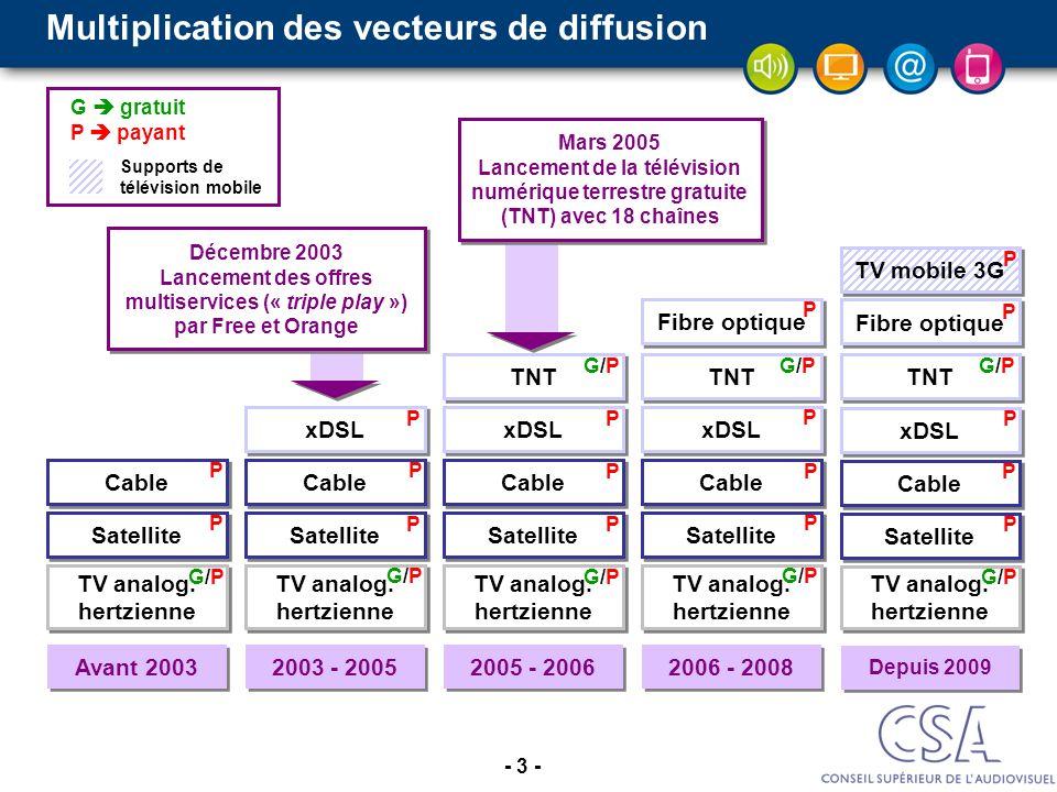 - 4 - Répartition des abonnés entre plates-formes numériques ~1 M ~2 M ~4 M ADSL De 19,90 à 45 en fonction du débit et des offres : Internet, téléphone et de 35 à 120 chaînes ~5 M ADSL (BOUQUET DE BASE) SATELLITE CÂBLE TNT SATELLITE De 4,90 (30 chaînes chez Bis) ou 23,90 (pour 220 chaînes chez CanalSat) à 59,90 (CanalSat) HD : 7 ; décodeur : 6 (CanalSat) CÂBLE 31,90 pour 120 chaînes avec Internet, téléphone 30 à 70 pour loffre TV (180 à 220 chaînes) TNT PAYANTE De 5,90 à 12,90 par mois (hors chaîne Canal+) ~12 M dabonnés à la télévision payante multichaînes au 31 décembre 2009 (Observatoire CSA) Dont ~4 M abonnés à une option payante et ~1 M abonnés à une option hors C+/CSAT ou Orange LADSL est devenu le premier vecteur de télévision payante.