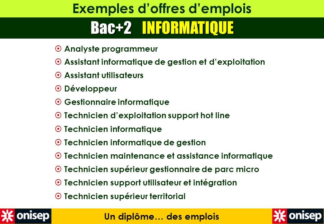 Exemples doffres demplois Bac+2 INFORMATIQUE Un diplôme… des emplois Analyste programmeur Assistant informatique de gestion et dexploitation Assistant