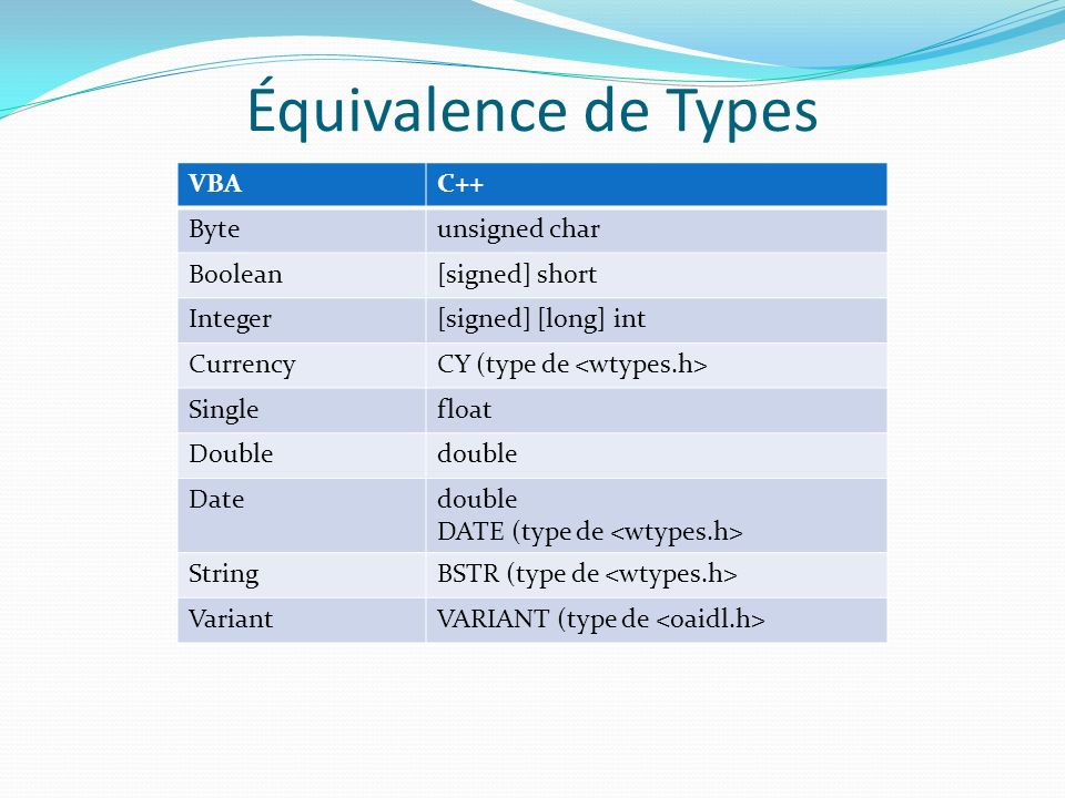 Équivalence de Types VBAC++ Byteunsigned char Boolean[signed] short Integer[signed] [long] int CurrencyCY (type de Singlefloat Doubledouble Datedouble