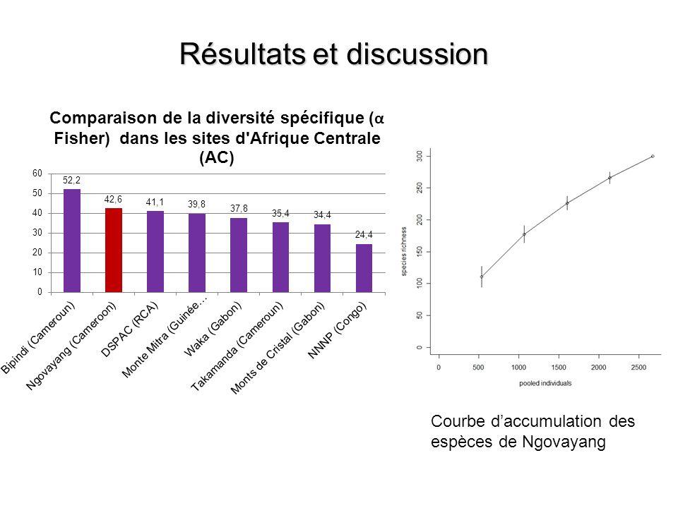 Résultats et discussion Courbe daccumulation des espèces de Ngovayang