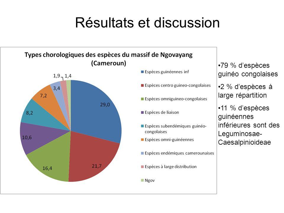 79 % despèces guinéo congolaises 2 % despèces à large répartition 11 % despèces guinéennes inférieures sont des Leguminosae- Caesalpinioideae