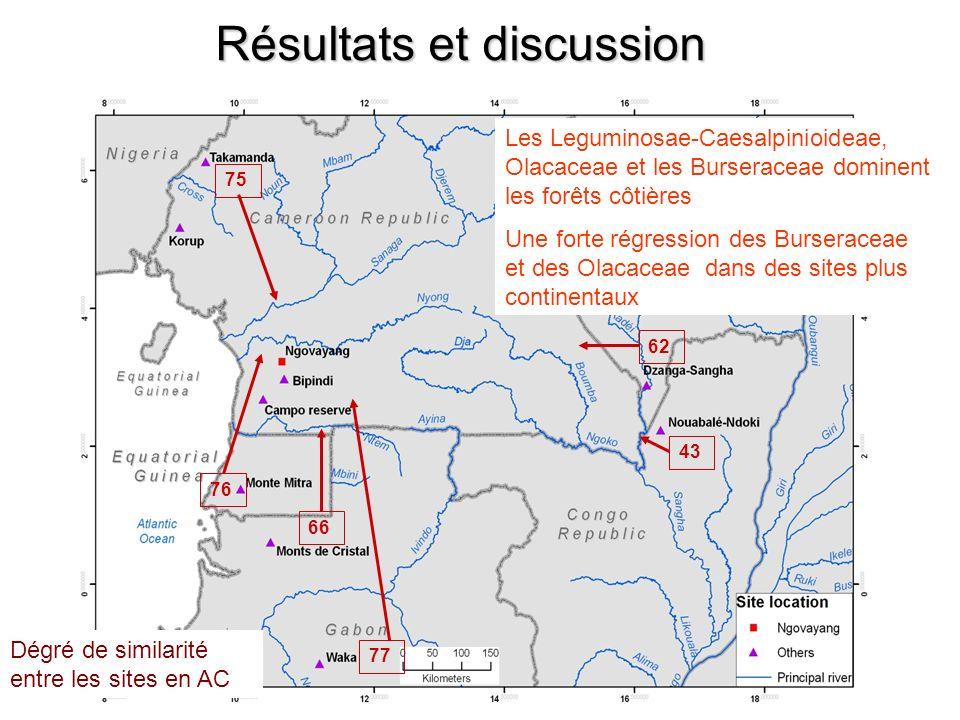 Résultats et discussion Les Leguminosae-Caesalpinioideae, Olacaceae et les Burseraceae dominent les forêts côtières Une forte régression des Burserace