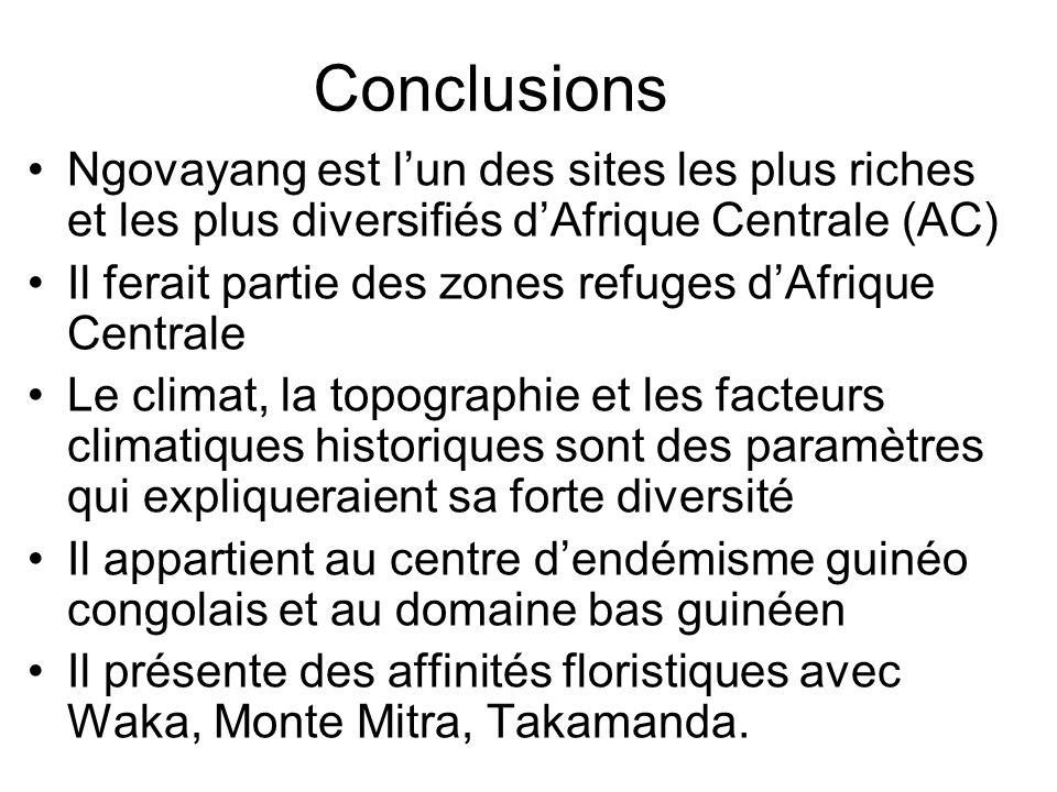 Conclusions Ngovayang est lun des sites les plus riches et les plus diversifiés dAfrique Centrale (AC) Il ferait partie des zones refuges dAfrique Cen