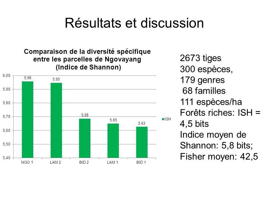 2673 tiges 300 espèces, 179 genres 68 familles 111 espèces/ha Forêts riches: ISH = 4,5 bits Indice moyen de Shannon: 5,8 bits; Fisher moyen: 42,5 Résu