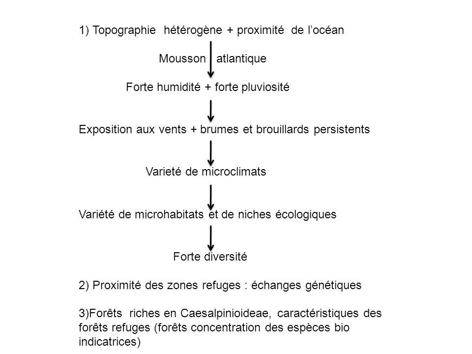 1) Topographie hétérogène + proximité de locéan Mousson atlantique Forte humidité + forte pluviosité Exposition aux vents + brumes et brouillards pers