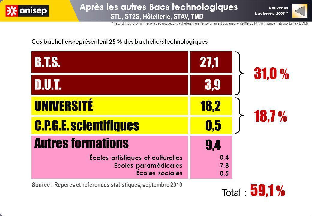 Après les autres Bacs technologiques STL, ST2S, Hôtellerie, STAV, TMD UNIVERSITÉ 18,2 C.P.G.E. scientifiques D.U.T. B.T.S. 0,5 3,9 27,1 18,7 % 31,0 %