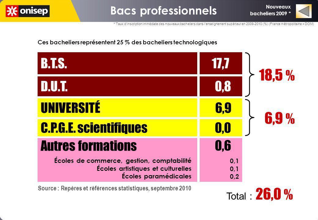 Bacs professionnels UNIVERSITÉ 6,9 C.P.G.E. scientifiques D.U.T. B.T.S. 0,0 0,8 17,7 6,9 % 18,5 % Autres formations 0,6 0,1 0,2 Écoles de commerce, ge