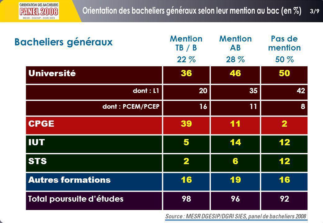 Mention TB / B 22 % Mention AB 28 % Pas de mention 50 % Université364650 dont : L1 203542 dont : PCEM/PCEP 16118 CPGE39112 IUT51412 STS2612 Autres for