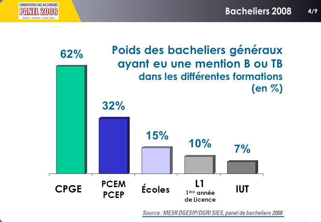 CPGE PCEM PCEP Écoles L1 1 ère année de Licence IUT 62% 32% 15% 10% 7% Poids des bacheliers généraux ayant eu une mention B ou TB dans les différentes