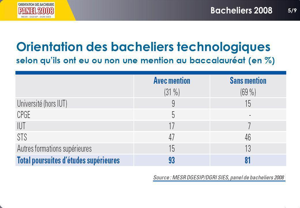 Orientation des bacheliers technologiques selon quils ont eu ou non une mention au baccalauréat (en %) 5/9