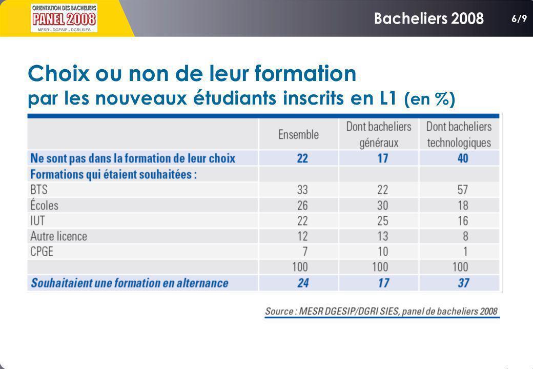 Choix ou non de leur formation par les nouveaux étudiants inscrits en L1 (en %) 6/9